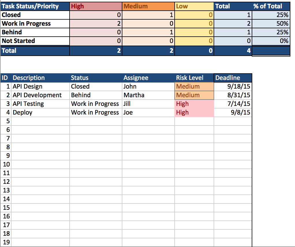 excel spreadsheet templates for project management sample