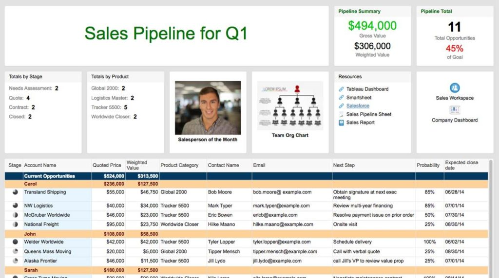 Sales Pipeline Management Spreadsheet