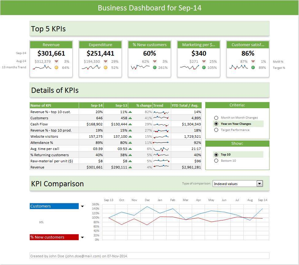 KPI Spreadsheet Example and Key Performance Indicators Templates