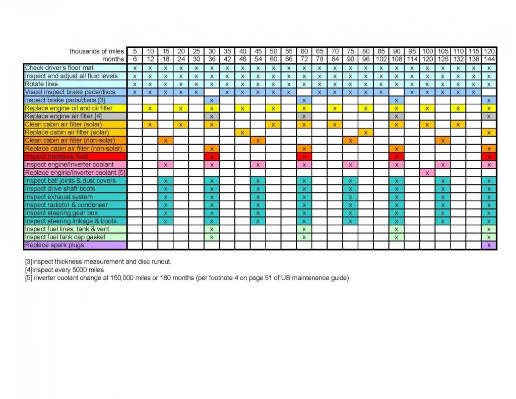Preventive Maintenance Plan Spreadsheet and Preventive Maintenance Tracking Spreadsheet