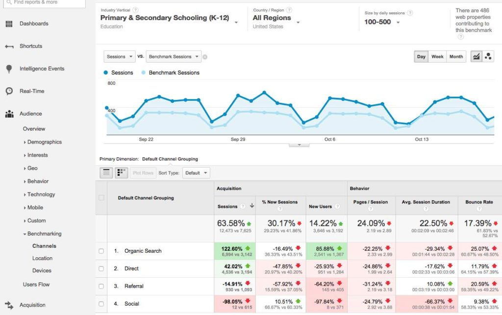 Google Analytics Custom Reports Examples And Best Google Analytics Reports