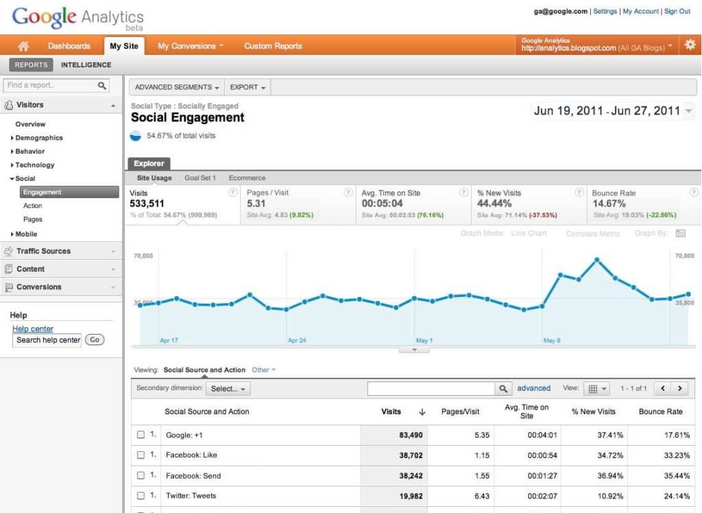 Google Analytics Example Reports And Google Analytics Standard Reports