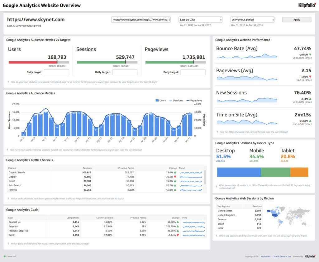 Google Analytics Report Sample Pdf And Google Analytics Report Template
