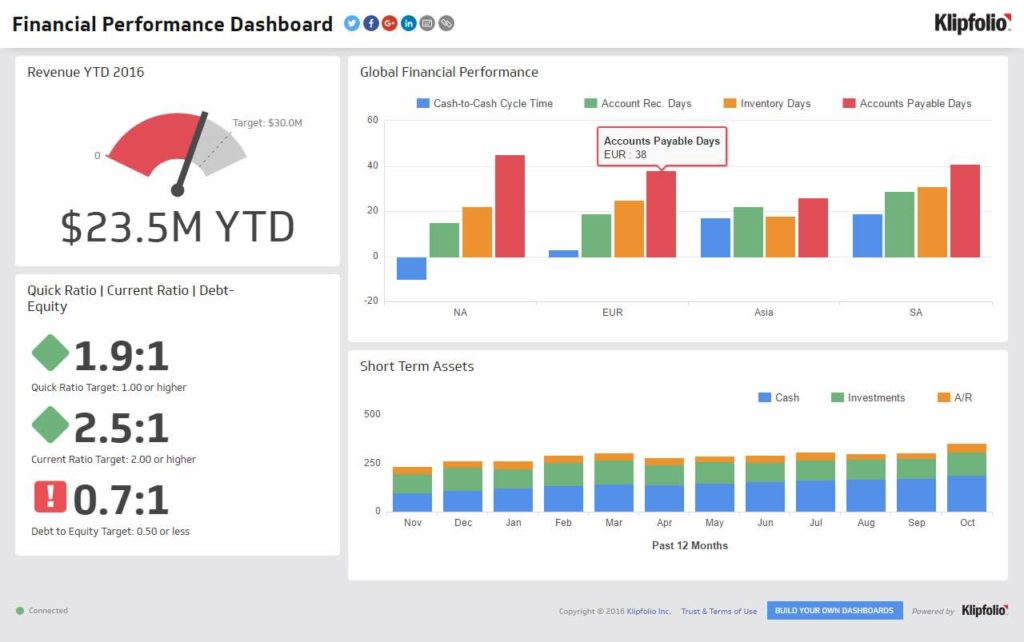 Sample Cognos Dashboard Reports And Executive Summary Dashboard Examples