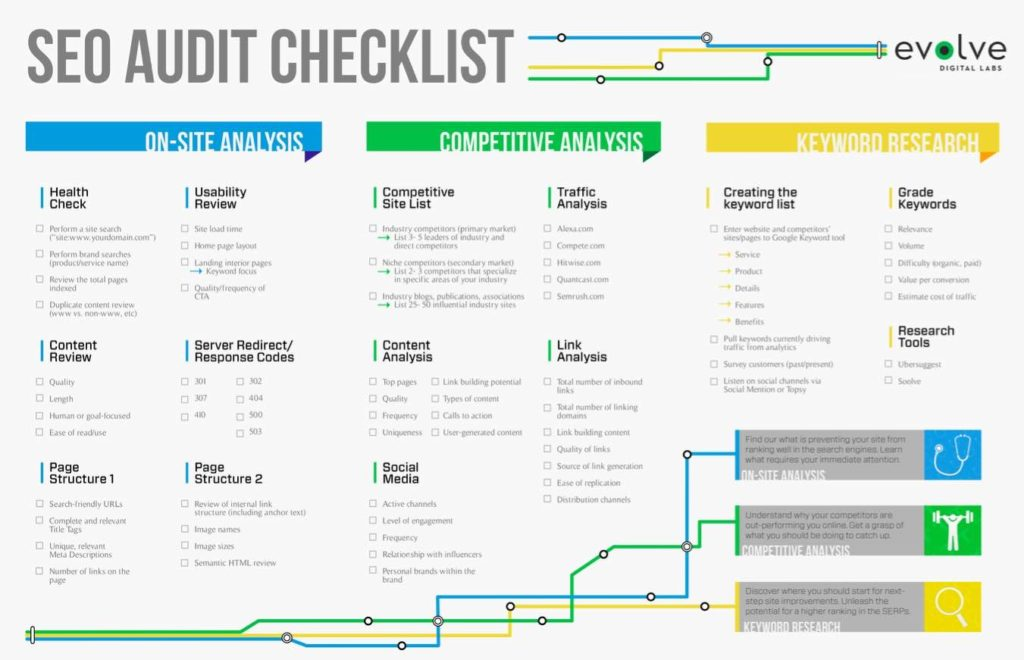 Website Audit Report Pdf And SEO Audit Template Excel