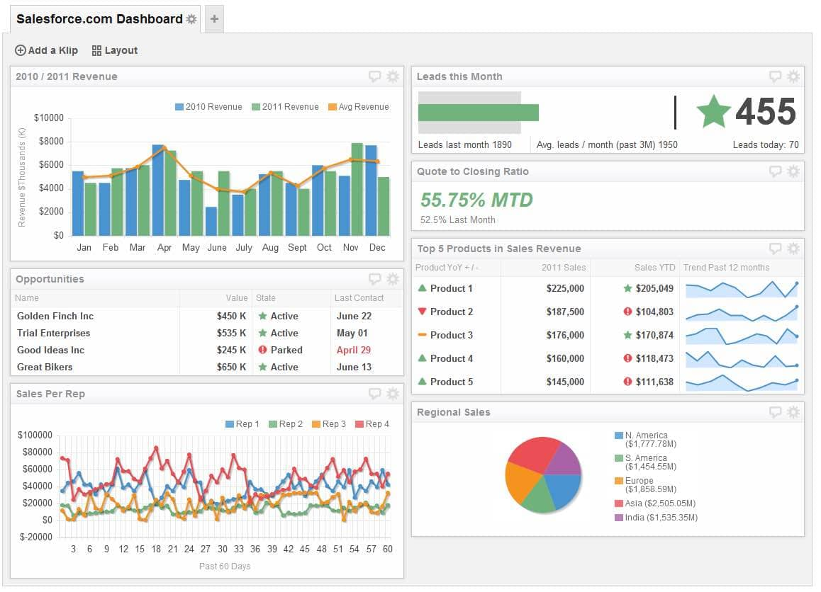 Excel Dashboard Templates Speedometer And Jasper Reports Dashboard Sample