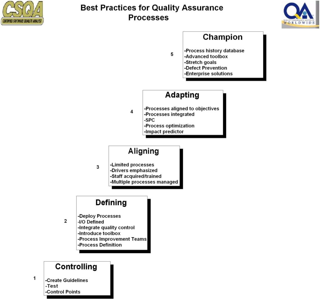 Software Quality Assurance Plan Checklist And Software Quality Assurance Reports