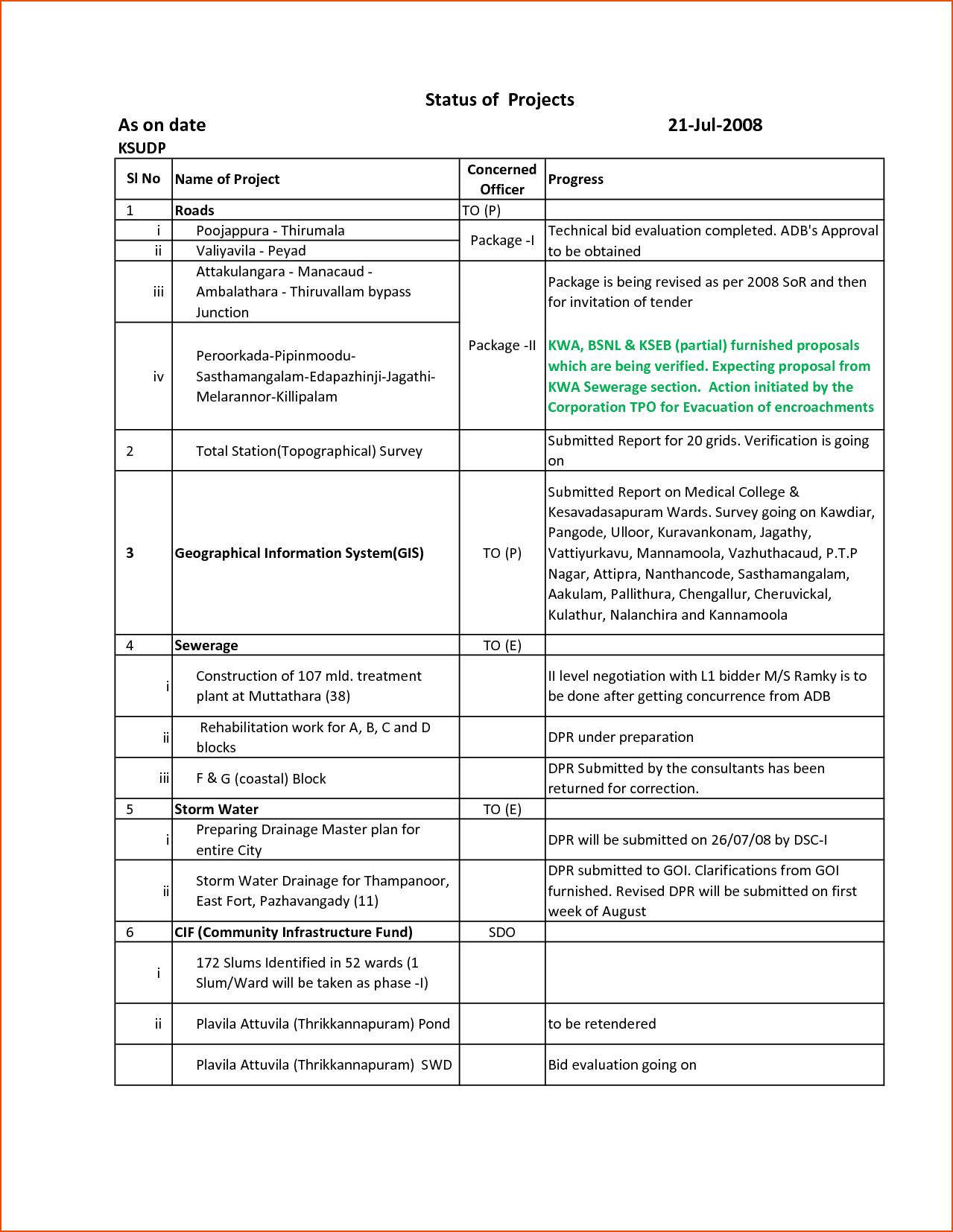 Construction Project Progress Report Template Excel And Construction Weekly Progress Report Template