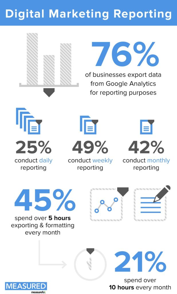 Digital Marketing Campaign Report Template And Digital Marketing Analysis Report