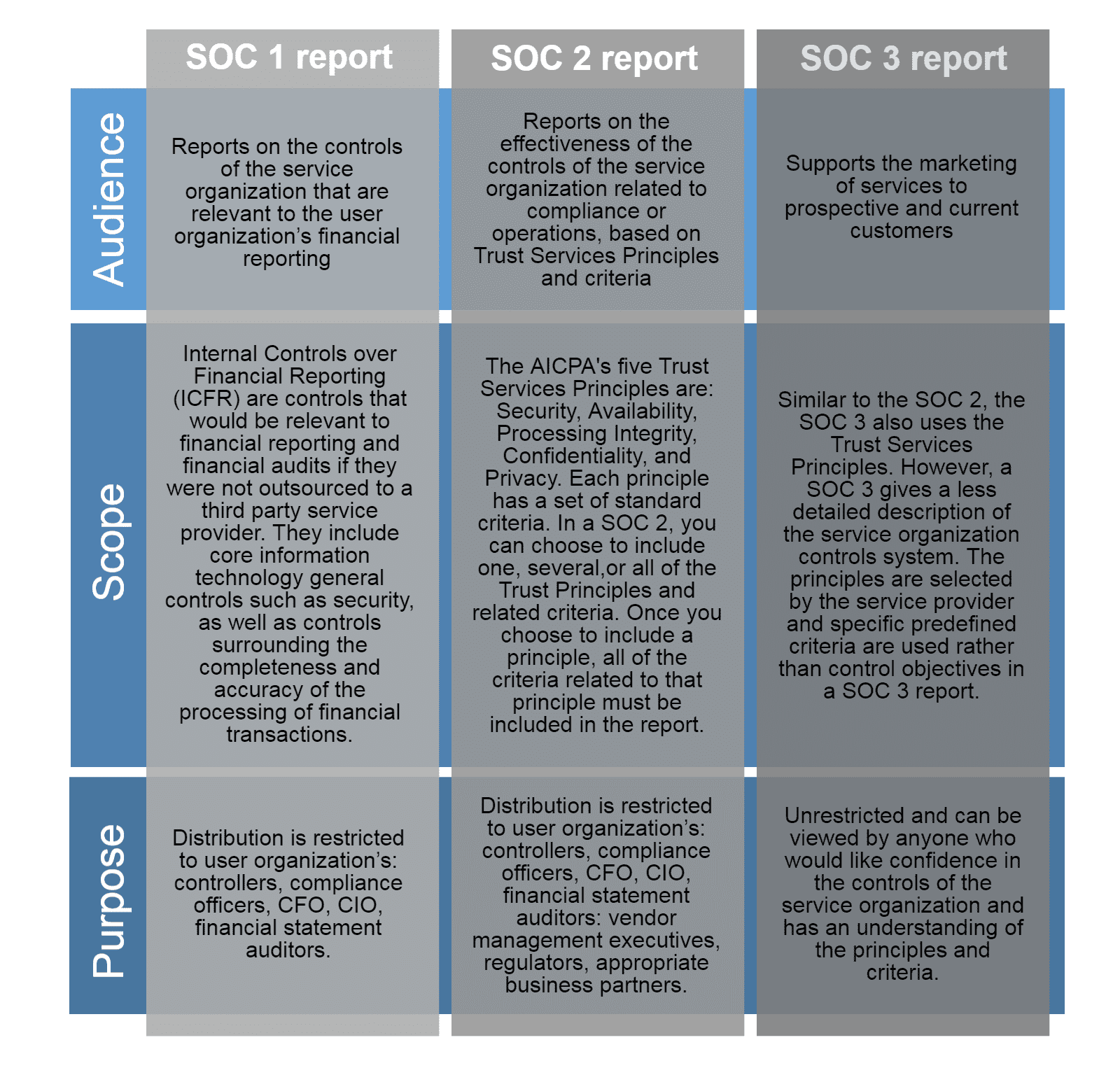 Example Of SOC Report And SOC 2 Audit Checklist Xls