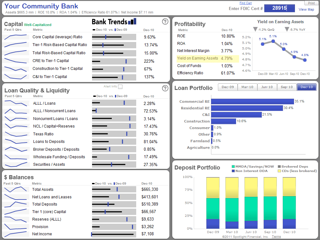 Financial Dashboard Excel And Dashboard Financial Reporting
