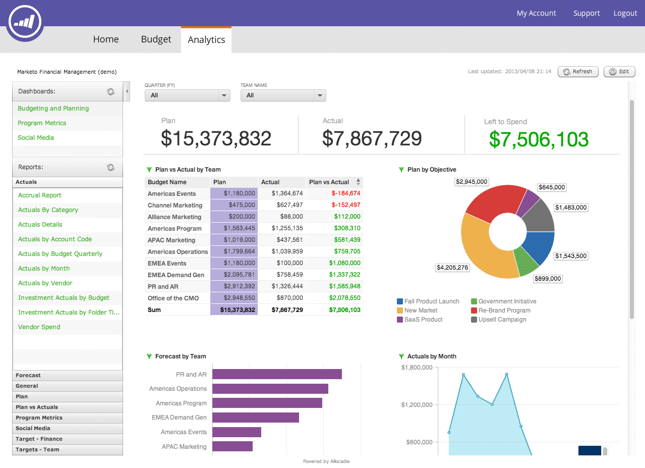 Financial Reporting Dashboard Template And Financial Dashboard Report Excel