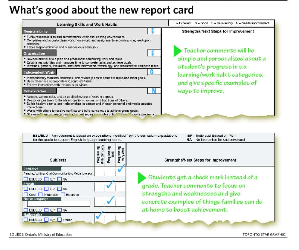 Parents Remarks On Report Card And Parents Comments On Primary School Reports