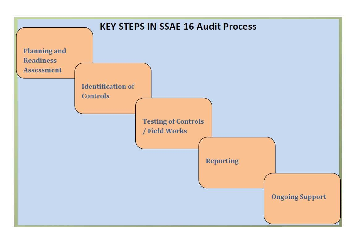 SAS 70 Type Ii Report Example And Service Auditors Report