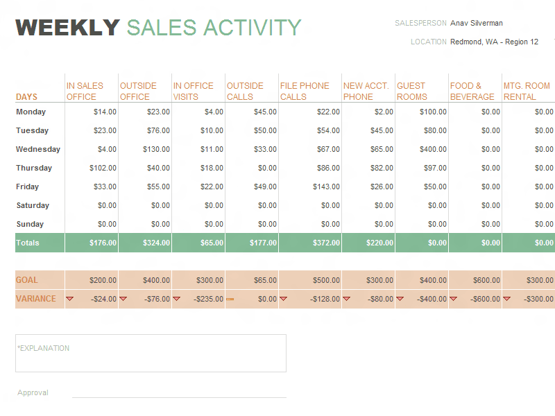 Sales Analysis Reports Examples And Examples Of Sales Reports