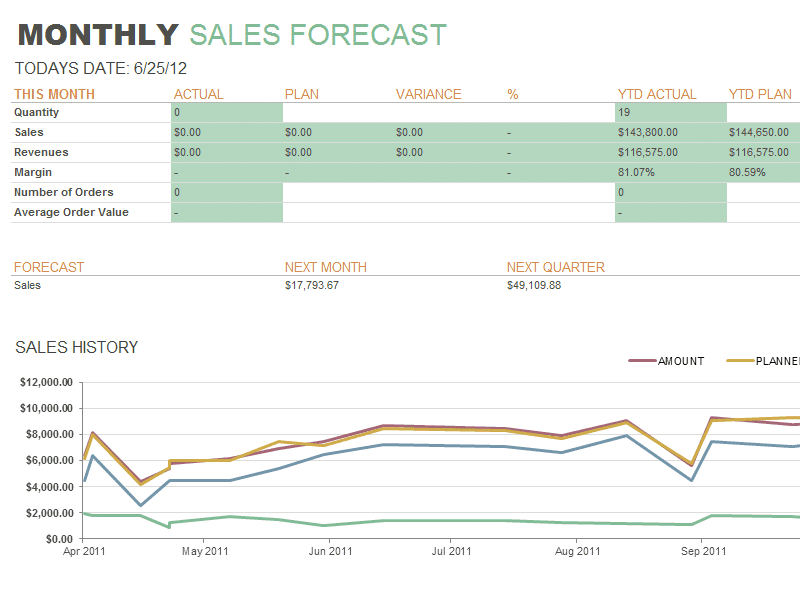 Sales Forecast Example Business Plan And Sales Projection Report Format In Excel
