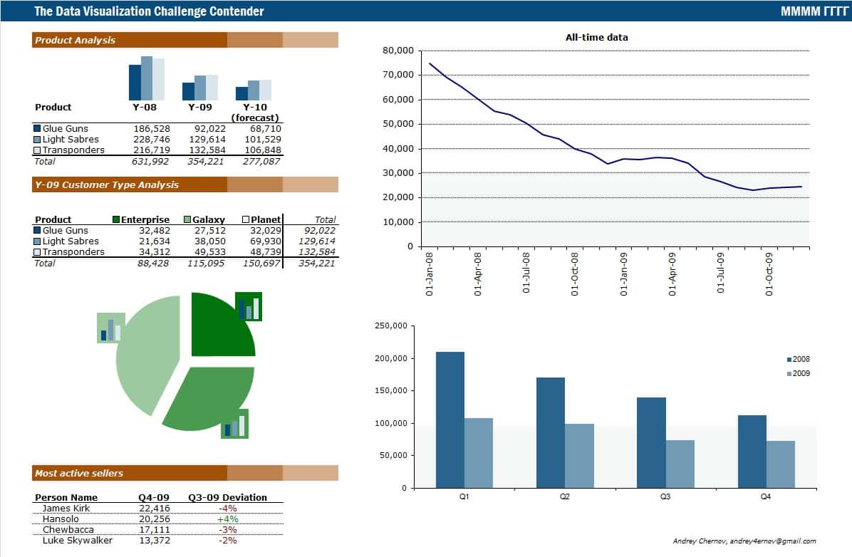 Sales Reports Examples Templates And Monthly Excel Sales Reports Examples