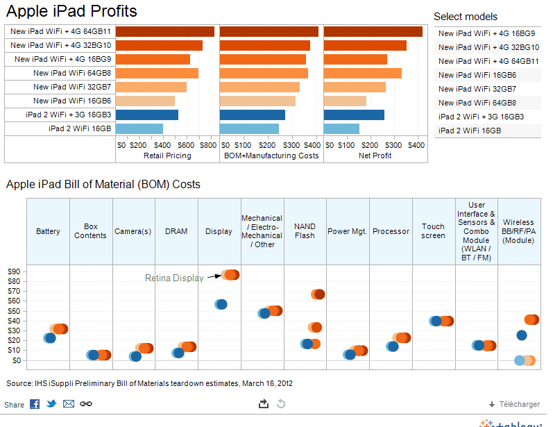 Tableau Data Visualization Examples And Tableau Report Samples