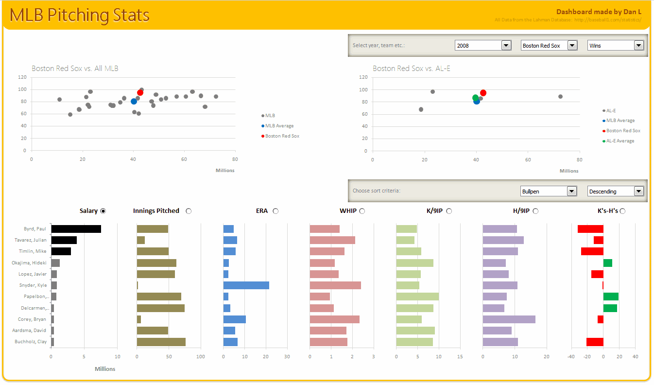 Advanced Excel Dashboard Examples And Excel Dashboard Widgets
