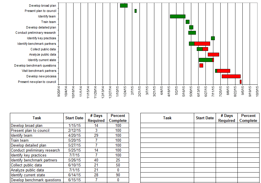 Excel 2003 Gantt Chart Template Free And Excel Gantt Chart Template Conditional Formatting