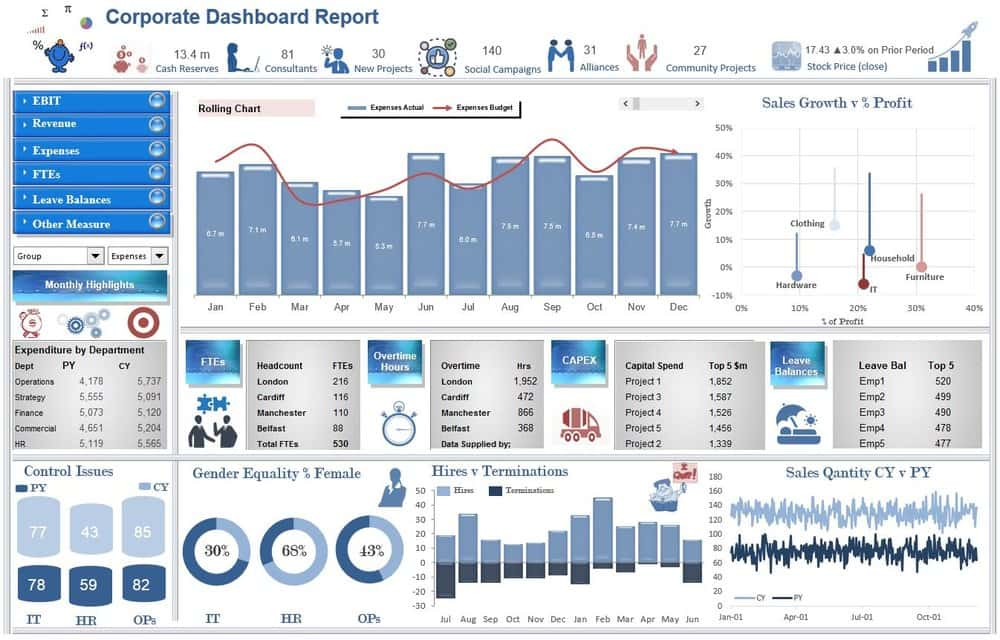 Top 10 Free Excel 2013 Dashboard Templates And Excel Dashboard Templates Free