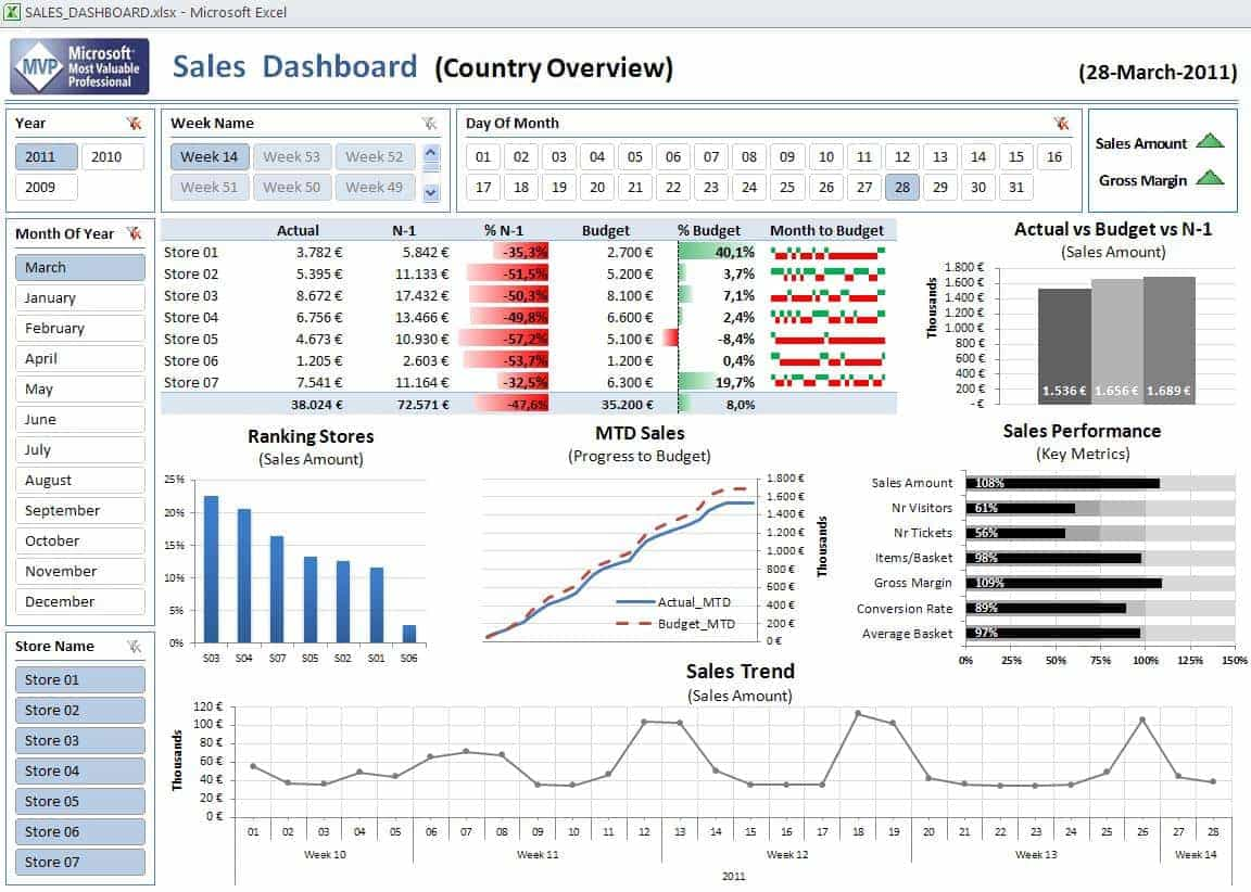 Dashboard Examples In Excel And Dashboard Templates In Excel 2010