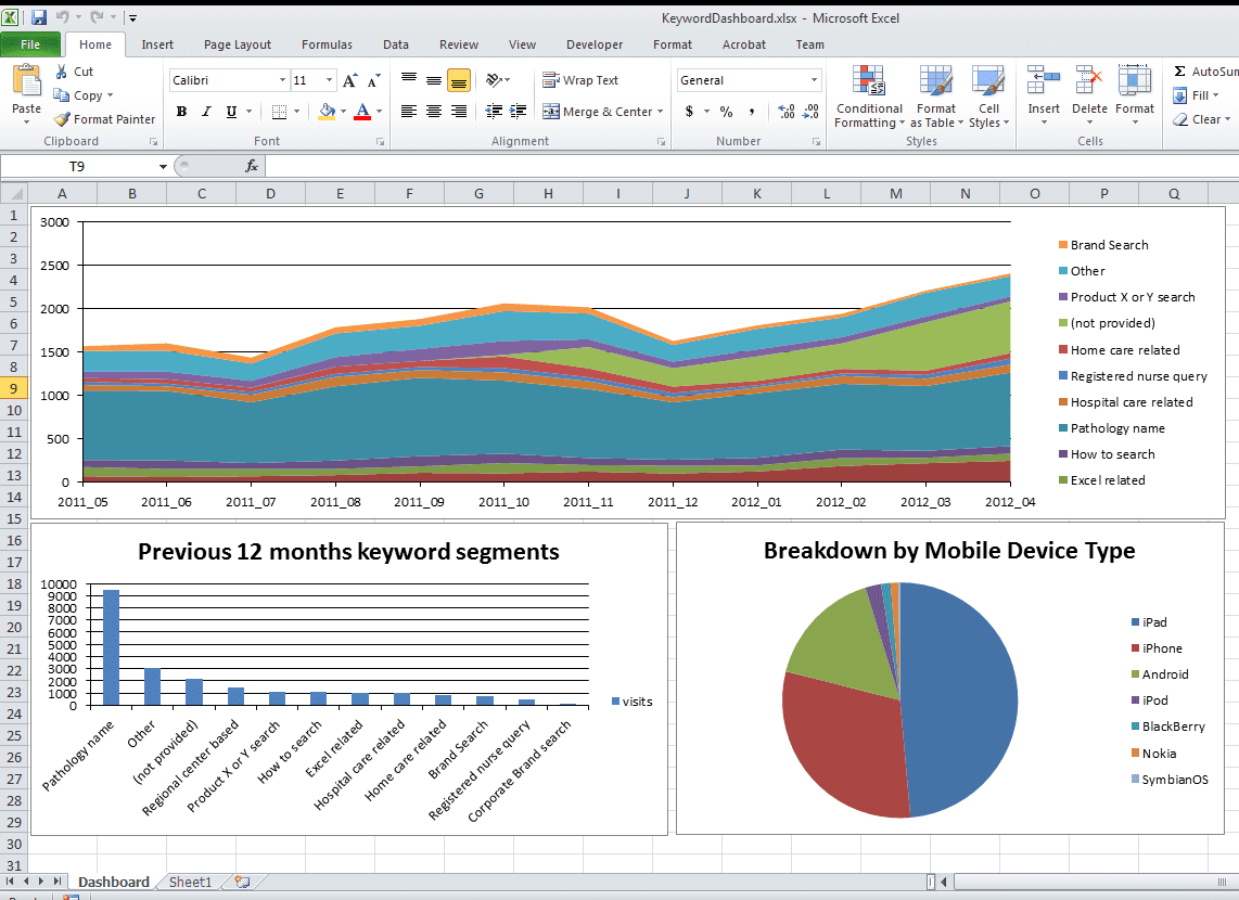 Examples Of Dashboards In Excel And Excel Dashboard Tutorial