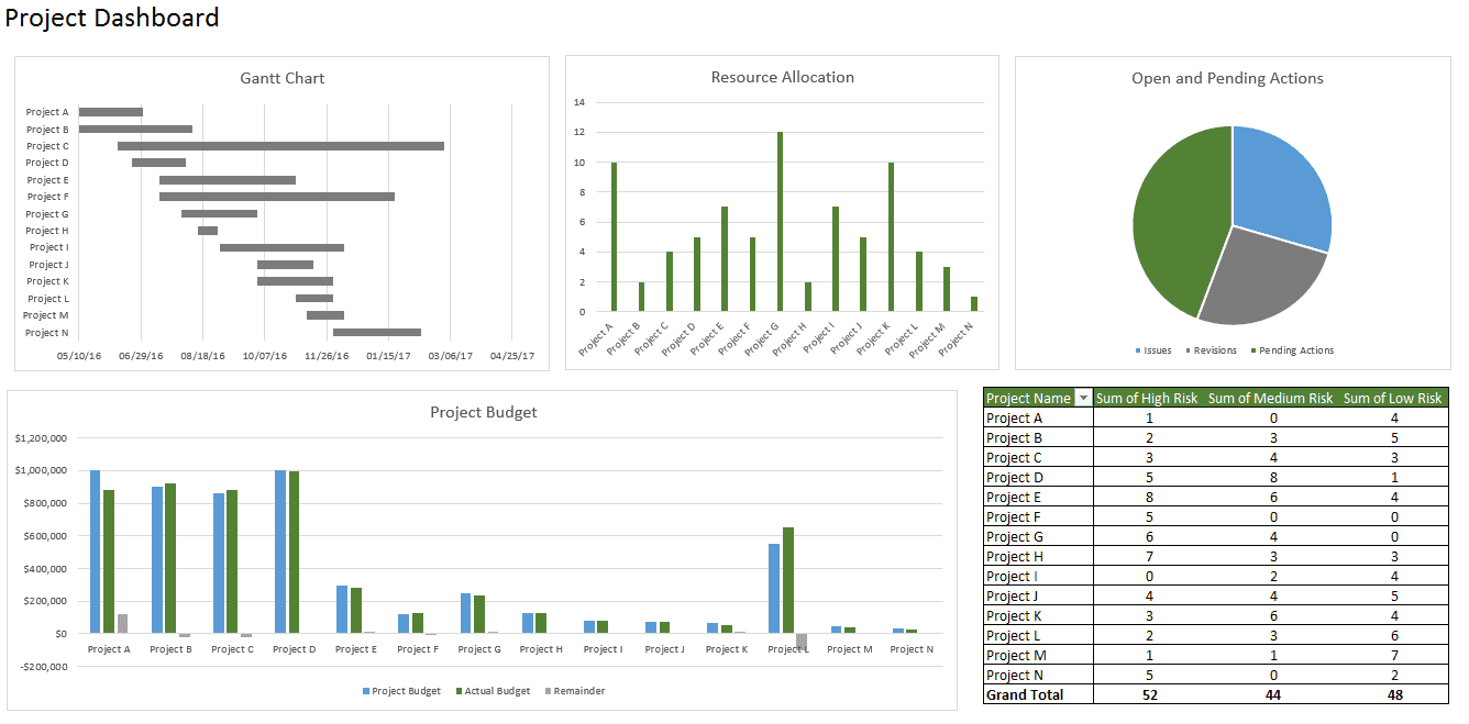 Financial dashboard template in excel and financial dashboard examples