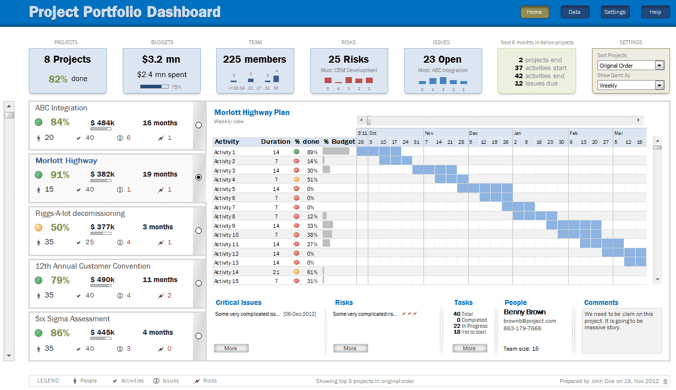 Free Excel Project Management Tracking Templates And Dashboard To Track Multiple Projects