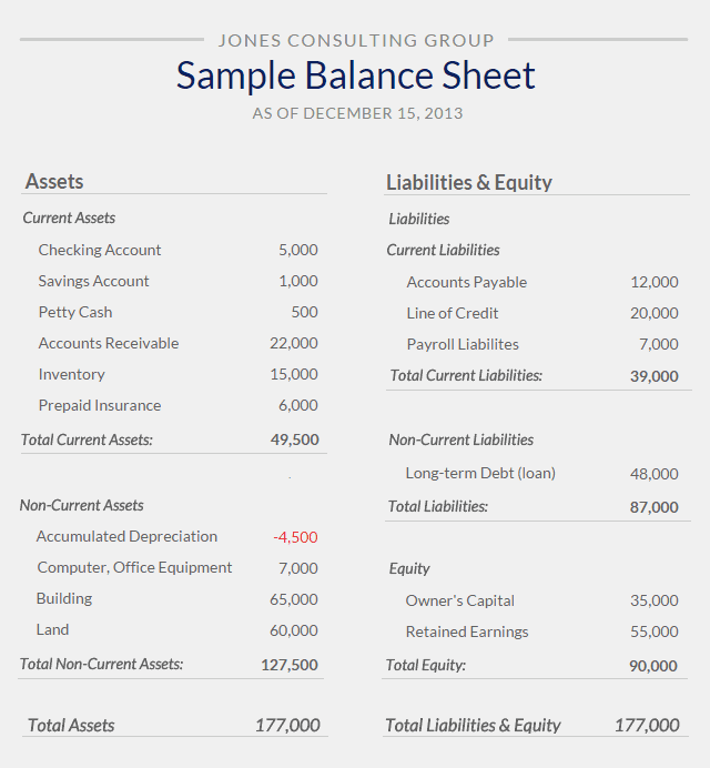 Free Business Financial Statement Template And Sample Balance Sheet And Income Statement For Small Business