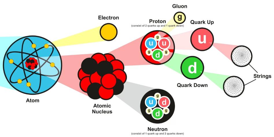 Atoms, Electrons, Protons, Neutrons, Quarks, Gluons, Strings
