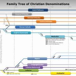 Religion Tree Diagram Project Management Network Examples Family Of Christian Denominations Technical