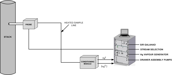 On-Line Monitoring of Stack Gas/CEM