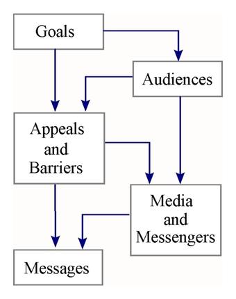 Strategic Safety Communication: The GAAMM Model to Inform