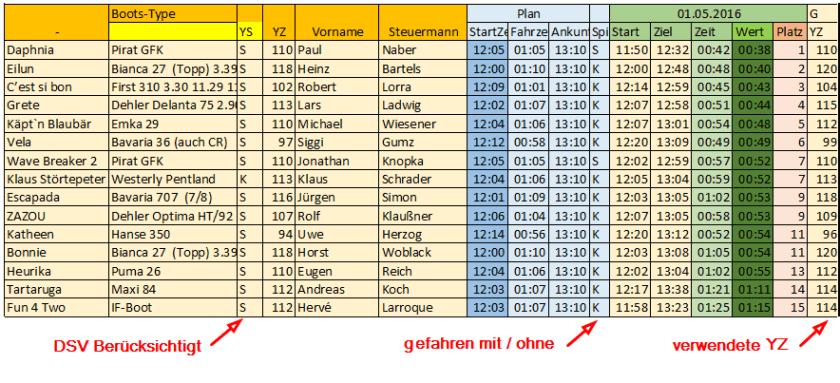 Ergebnisse 1.Funcup 2016