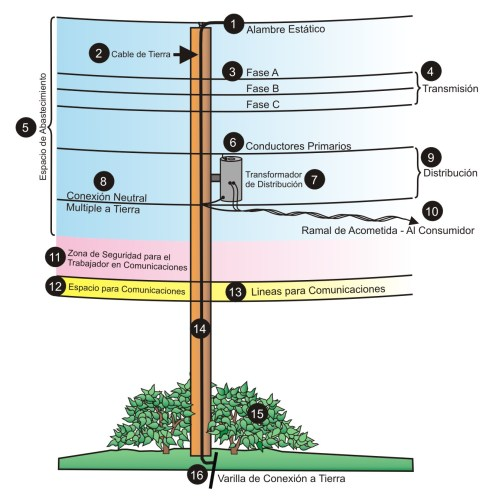 small resolution of utility pole diagram