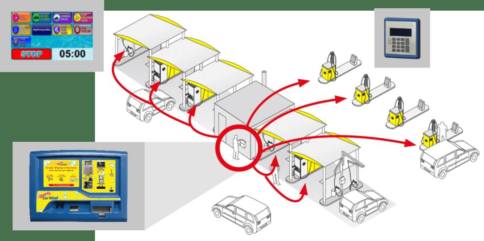 medium resolution of a car wash diagram wiring diagram standard a car wash diagram