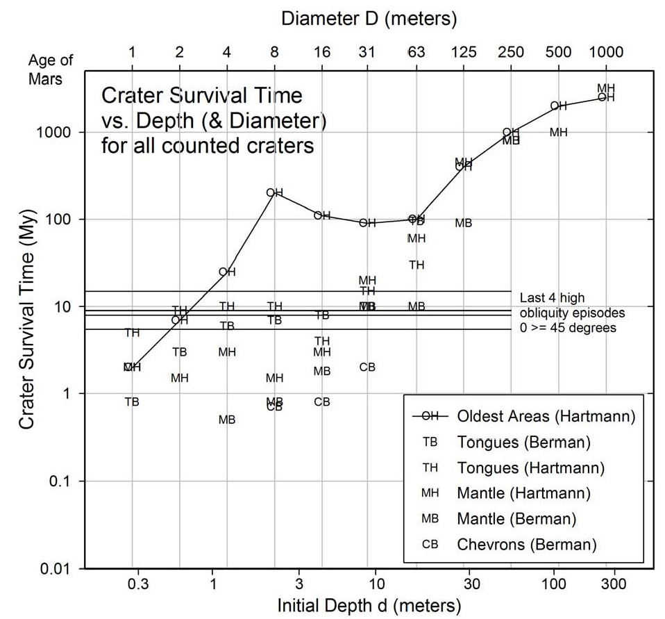 hight resolution of plot of age vs crater depth for all observed craters