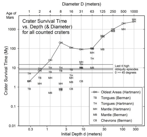 small resolution of plot of age vs crater depth for all observed craters