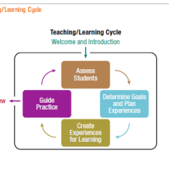 Diagram Of Learning Cycle Wiring Two Way Switch The Teaching By Ellen Post Foster Psia Rm To Take A Closer Look At Content And Depth Let S Examine Phase Create Experiences For