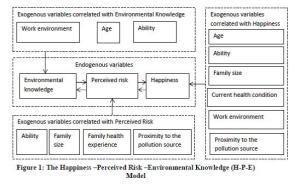 In che misura l'inquinamento atmosferico influisce sulla felicità 2 taBELLA