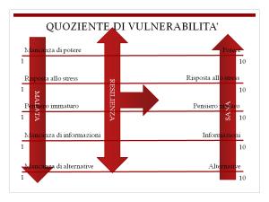quoziente di vulnerabilita