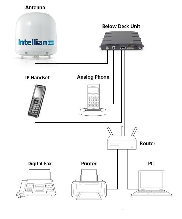 Intellian FB150 F2-2150 Price Antenna System
