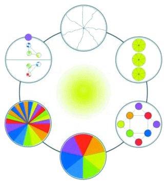 The Esogetics Model