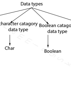 In java we have eight data types which are organized four groups they integer category float character also tutorial with complete chart digram rh pskills