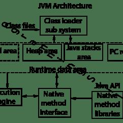 Jvm Architecture Diagram Trailer Wiring 7 Pin Understanding Java Virtual Machine S Internal In Execute Engine