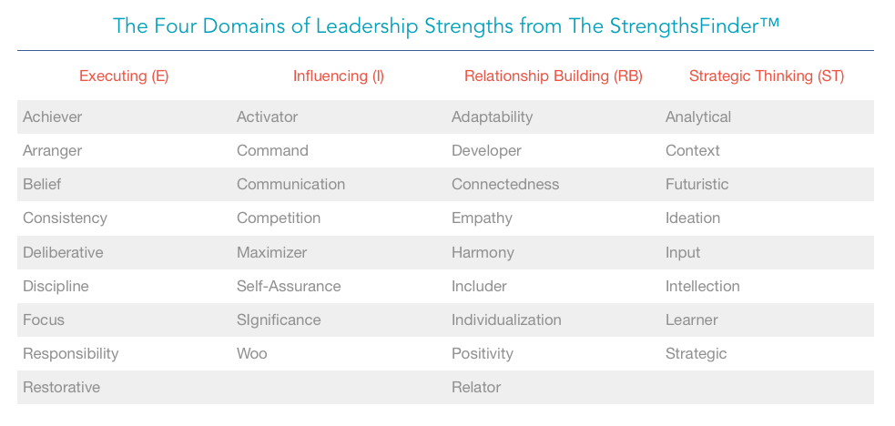 four domains of strengths from strengthsfinder test