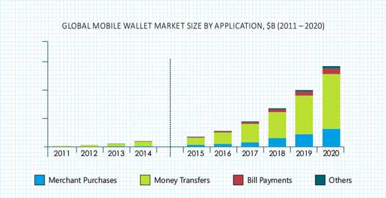 Mobile Wallet Market Analysis Size Share Growth Demand Industry Forecast Report
