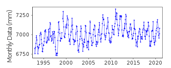 Plot of monthly mean sea level data at GERALDTON.