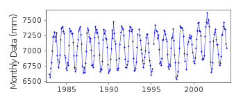 Plot of monthly mean sea level data at HIRON POINT.